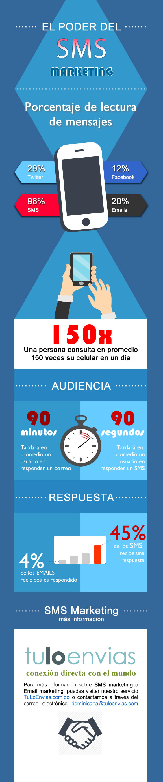 Beneficios del SMS Marketing